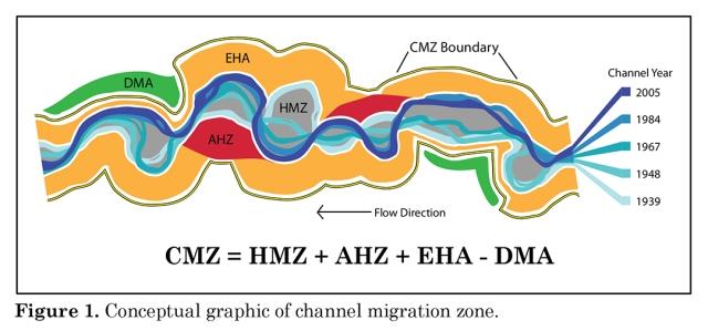 CMZ_Diagram